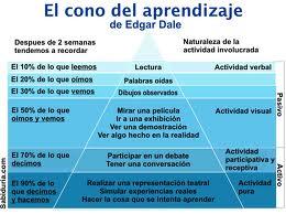Tema: El Aprendizaje Humano. Estructuras y estrategias de aprendizaje